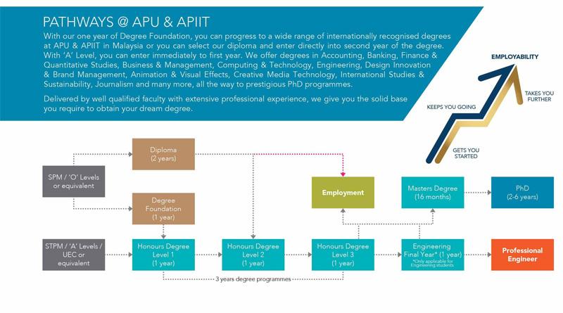 Lộ trình học tại Đại học APU Malaysia