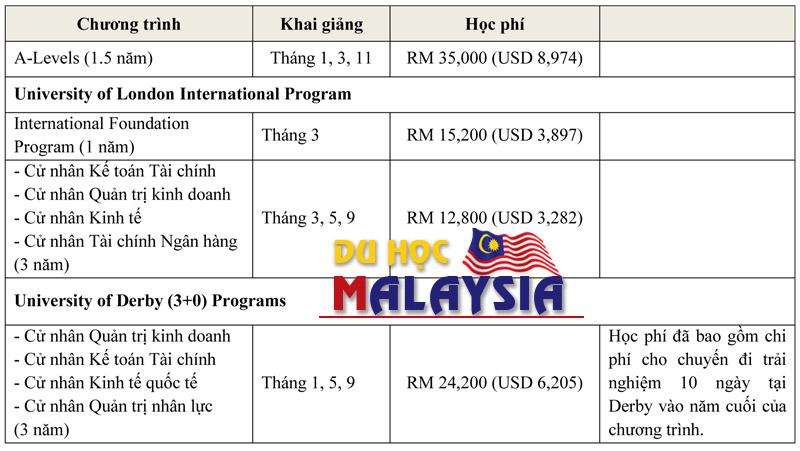 Du học Malaysia Chương trình đào tại Help Academy 2016