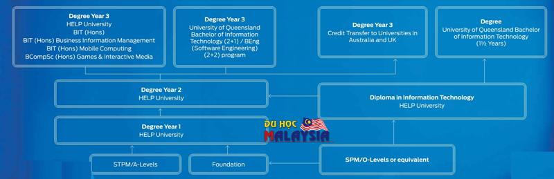 Lộ trình học tập chương trình chuyển tiếp ngành IT tại Đại học Help Malaysia