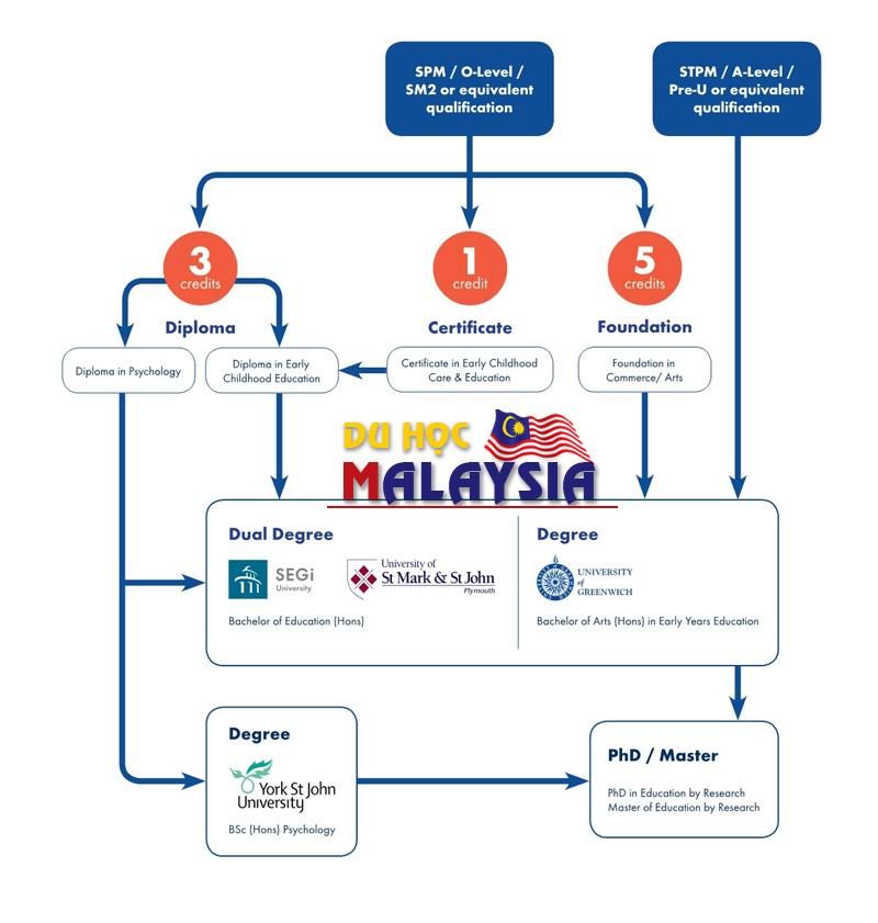 Lộ trình học ngành giáo dục tại Đại học SEGi Malaysia